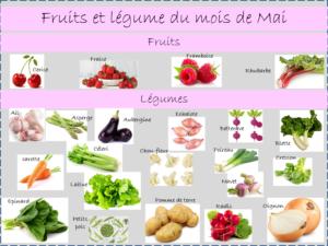 fruits et légumes de saison. moi de mai