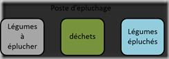 poste_epluchage